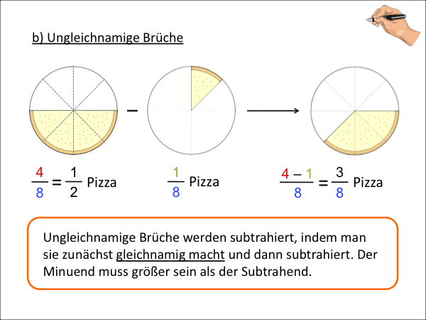 Ungleichnamige Brüche Brüche Addition Subtraktion Multiplikation Division
